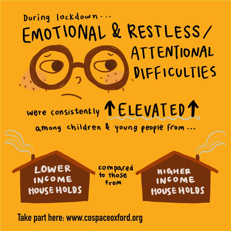 Infographic with text: During lockdown, emotional and restless attentional difficulties were consistently elevated among children and young people from lower income households compared to higher income households