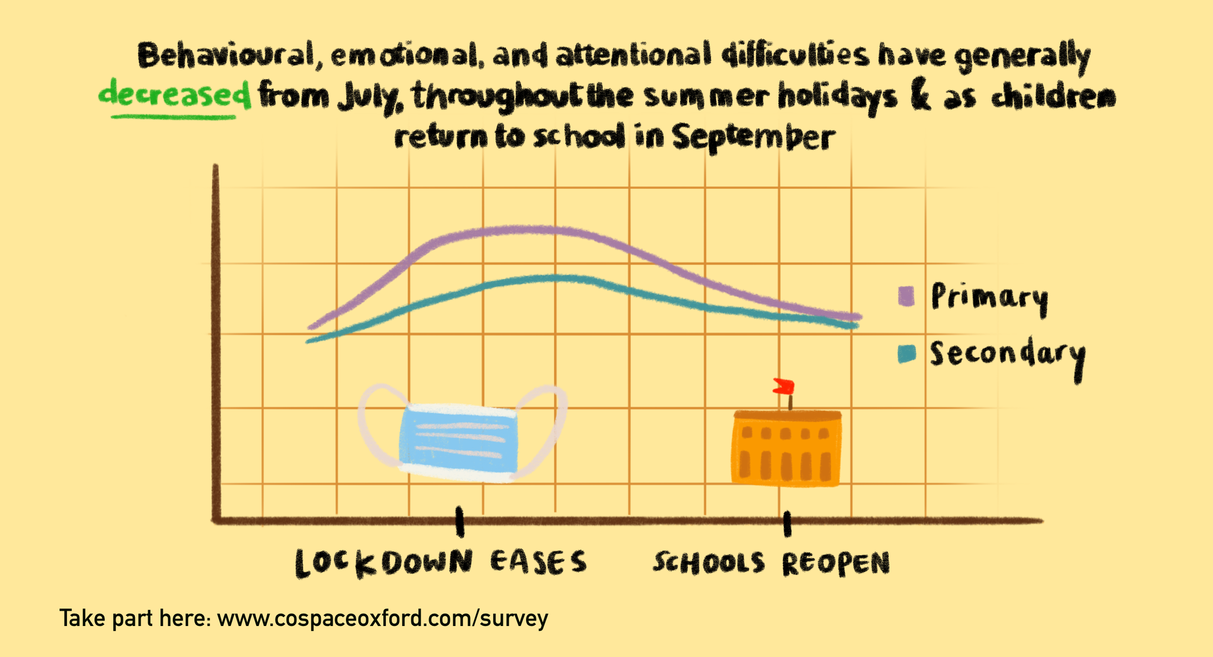 Behavioural and restless/attentional difficulties increased through the lockdown from March to June. This was especially the case in primary school aged children (4-10 years old).