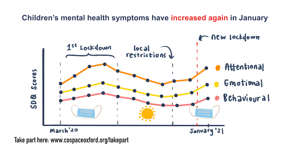 Infographic showing children's mental health symptoms have increased again in January