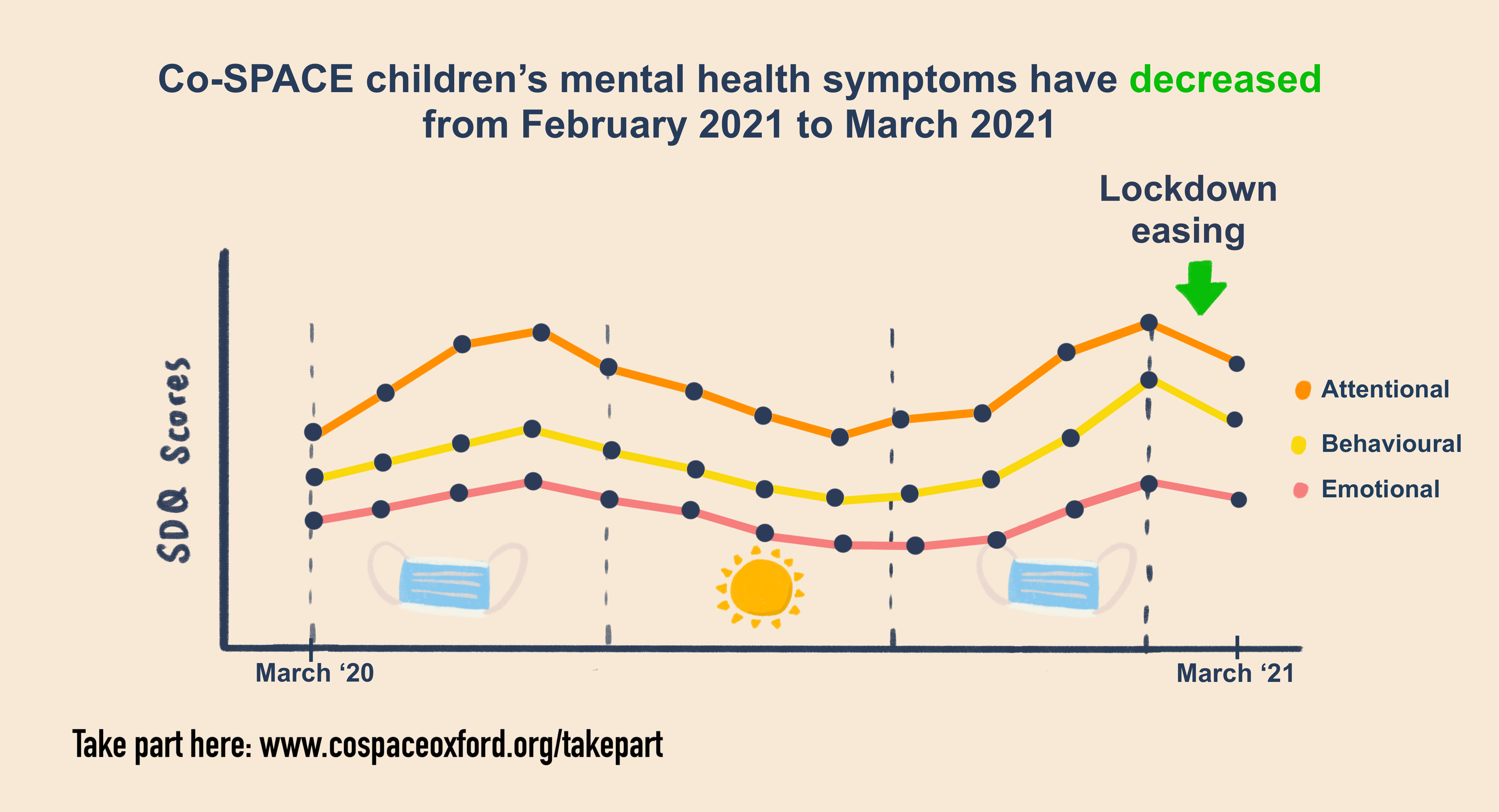 infographic: • There has been a sharp decrease in behavioural, emotional and attentional difficulties among primary and secondary school aged children as restrictions have eased since February 2021.